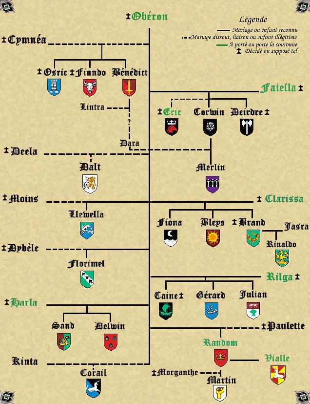 Généalogie des Ambriens Genea